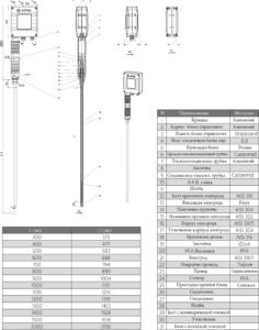 Электродный указатель уровня KP-01