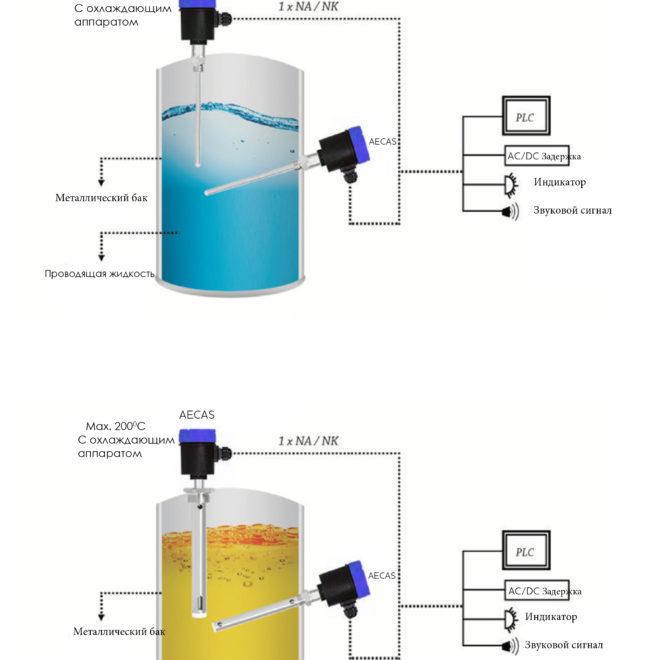 Примеры применения уровнемера